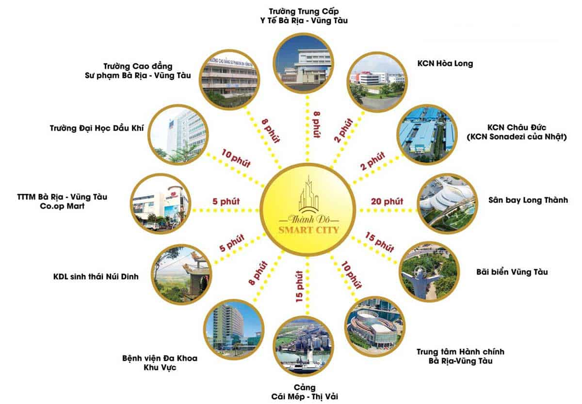 Dự Án Thành Đô Smart City